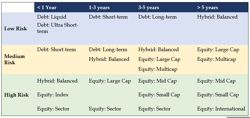 Risk Levels for the Different Funds