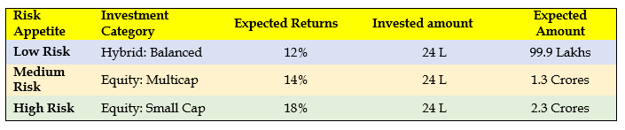 Risk Appetite for the Different Investment