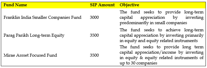 Fund Objective with It's SIP amount