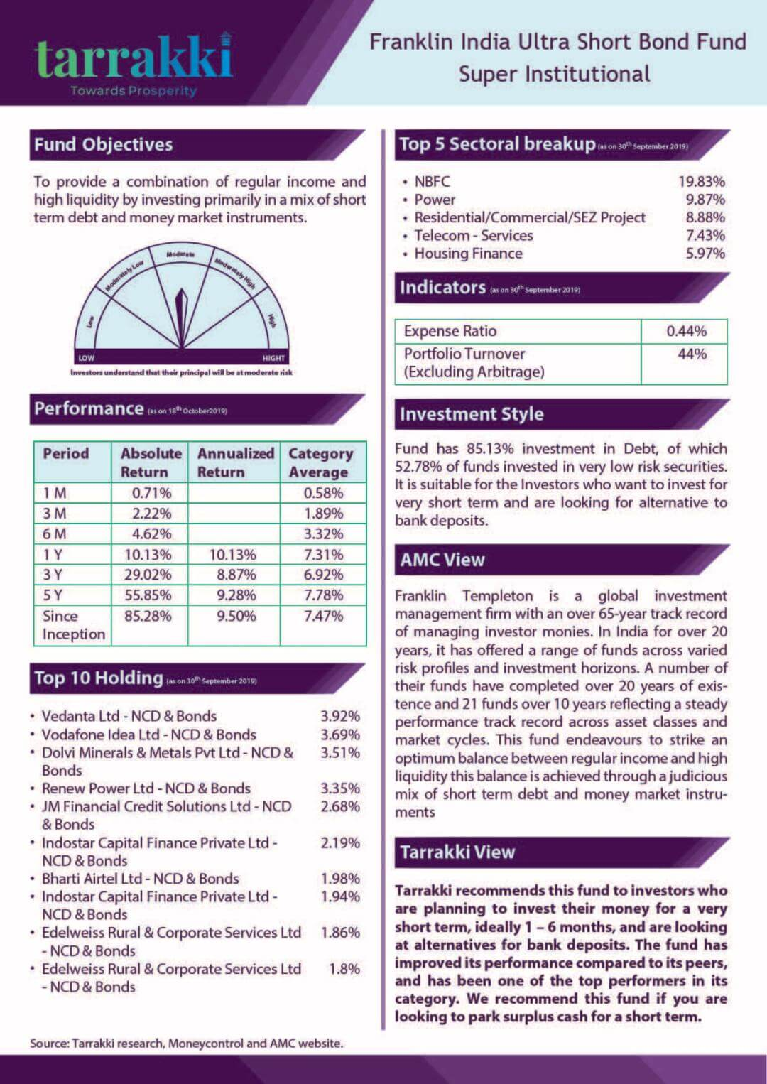 Franklin India Ultra Short Bond Fund