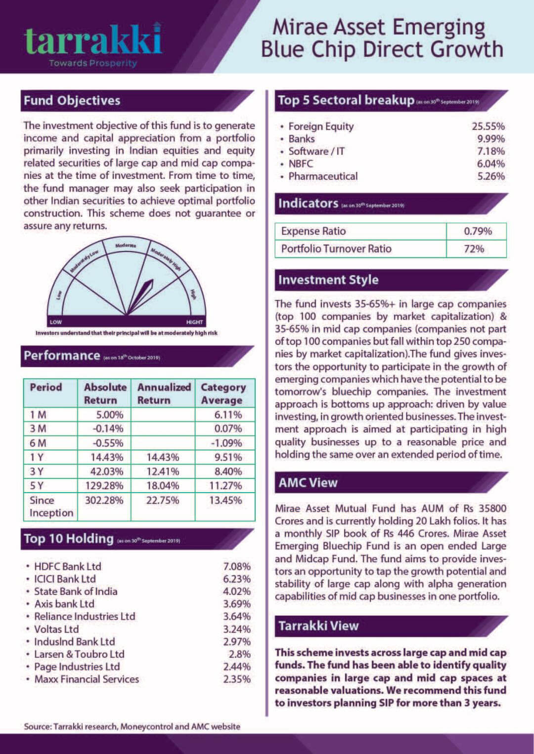 Mirae Asset Emerging Blue Chip Fund