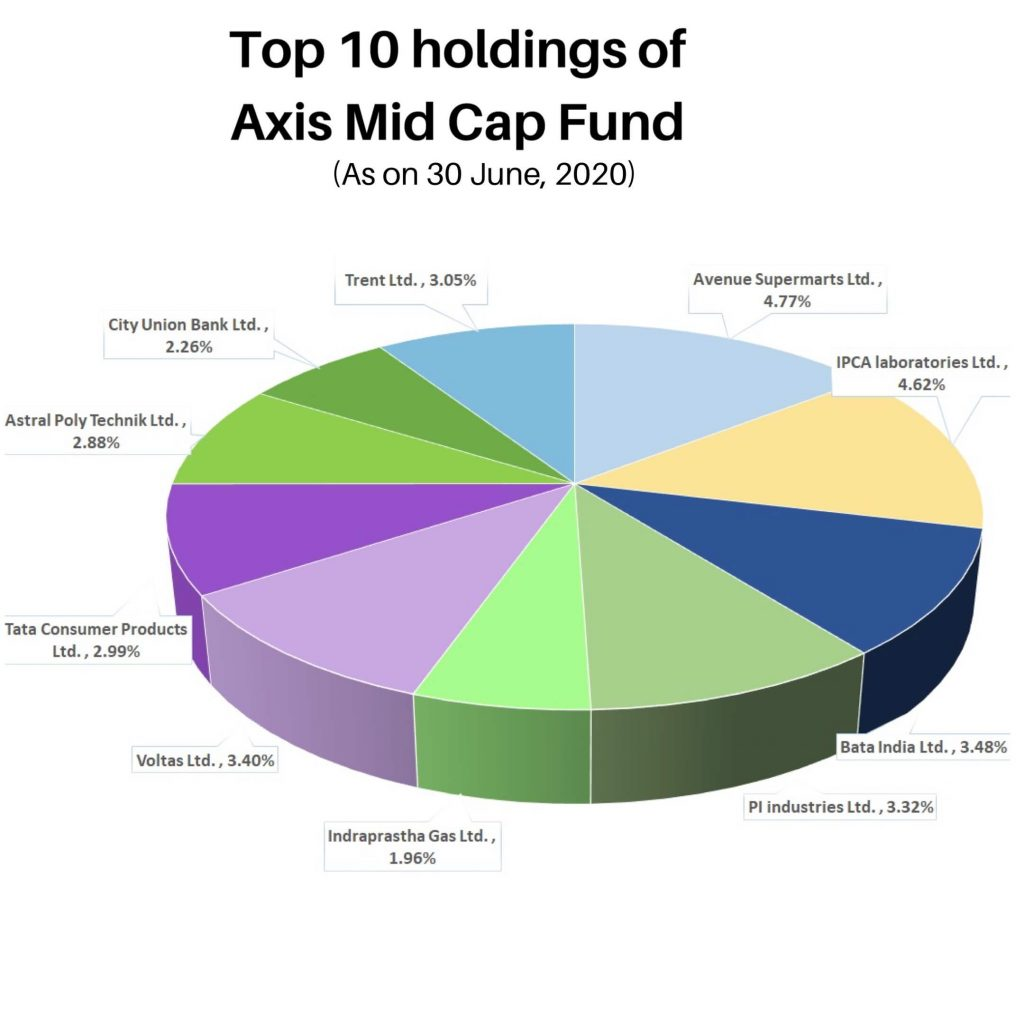 Top 10 Holdings of Axis Mid Cap Fund