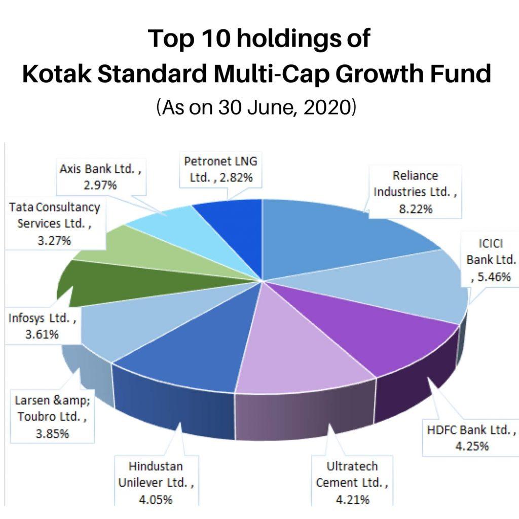Top 10 Holding of Kotak Standard Multicap Fund