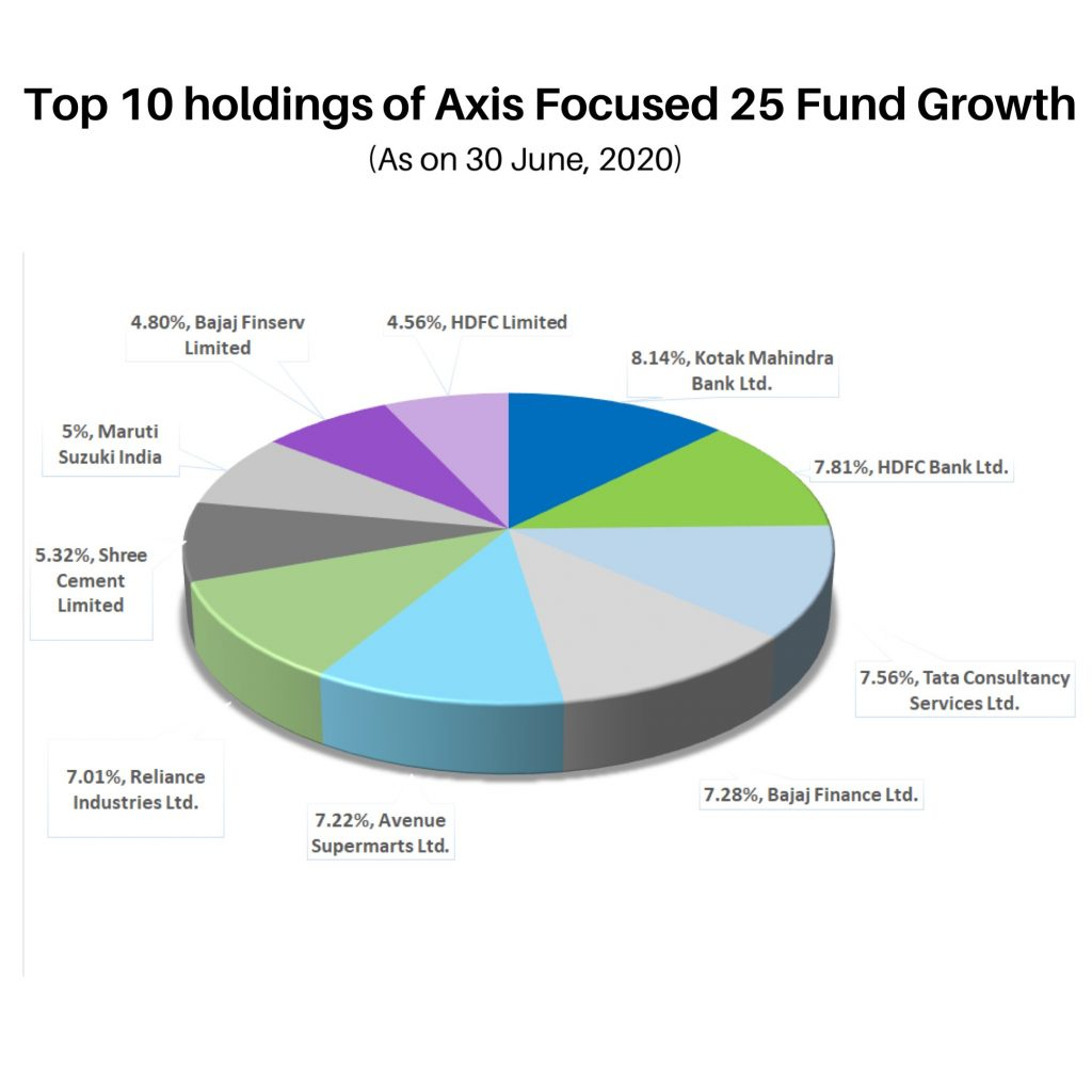 Top-10-holdings-of-Axis-Focused-25-Fund-Growth