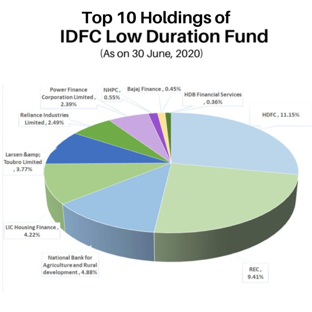 Top-10-holdings-of-IDFC-low-duration